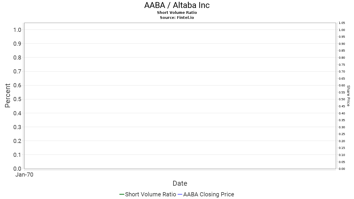 AABA Short Interest / Altaba Inc