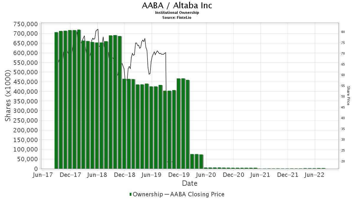 Aaba Institutional Ownership Altaba Inc Stock