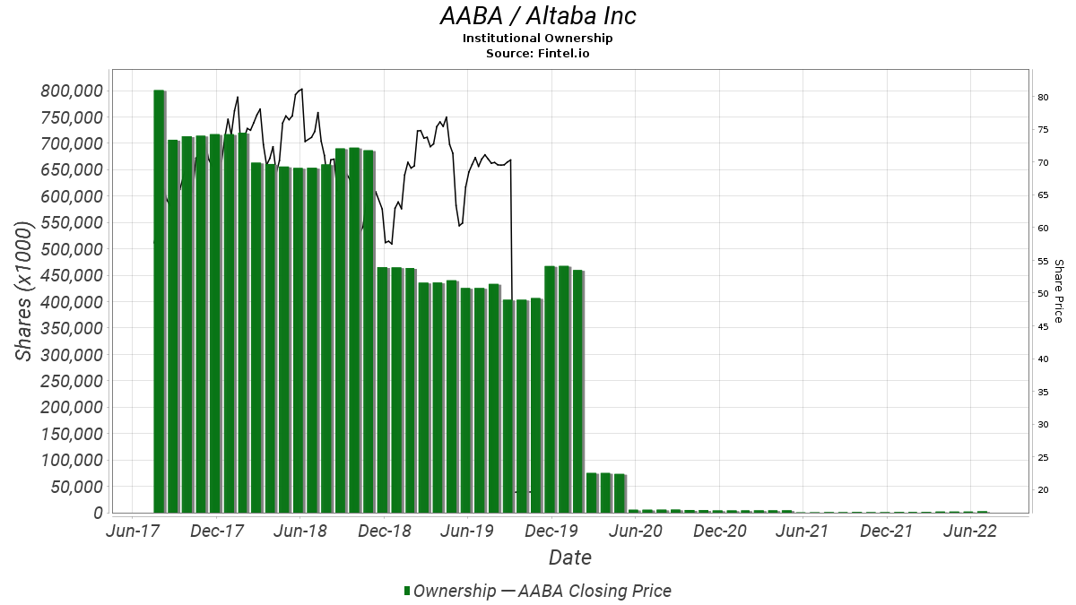AABA Institutional Ownership - Altaba Inc Stock