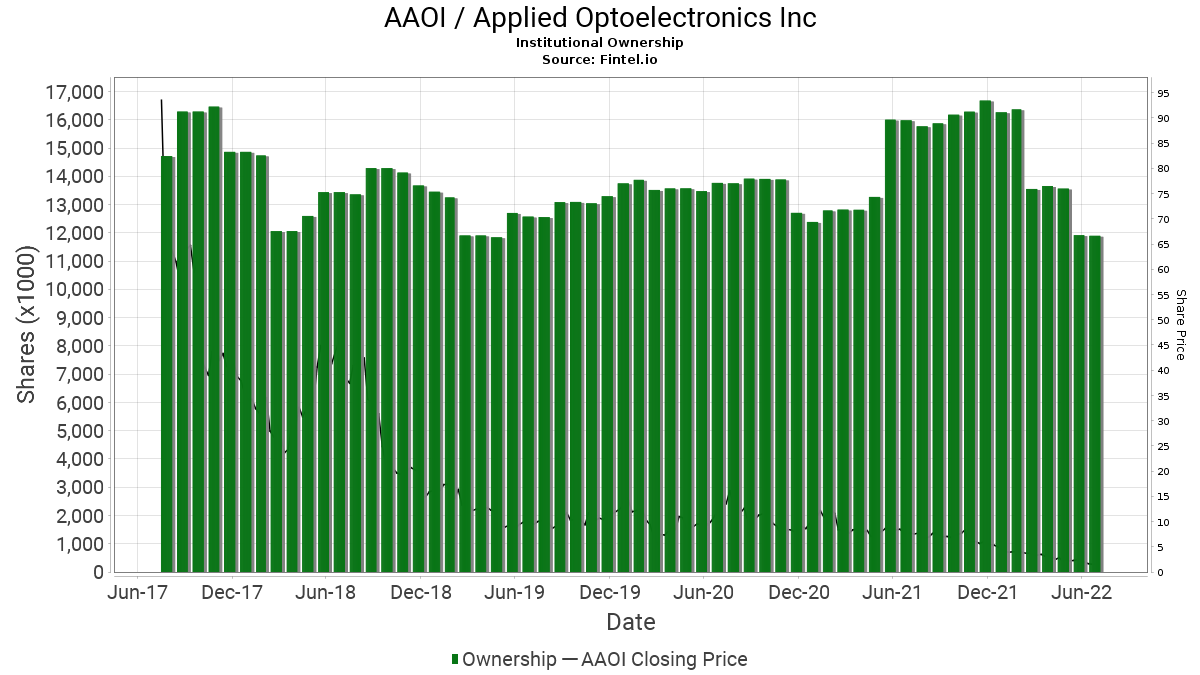 AAOI / Applied Optoelectronics, Inc. Institutional Ownership