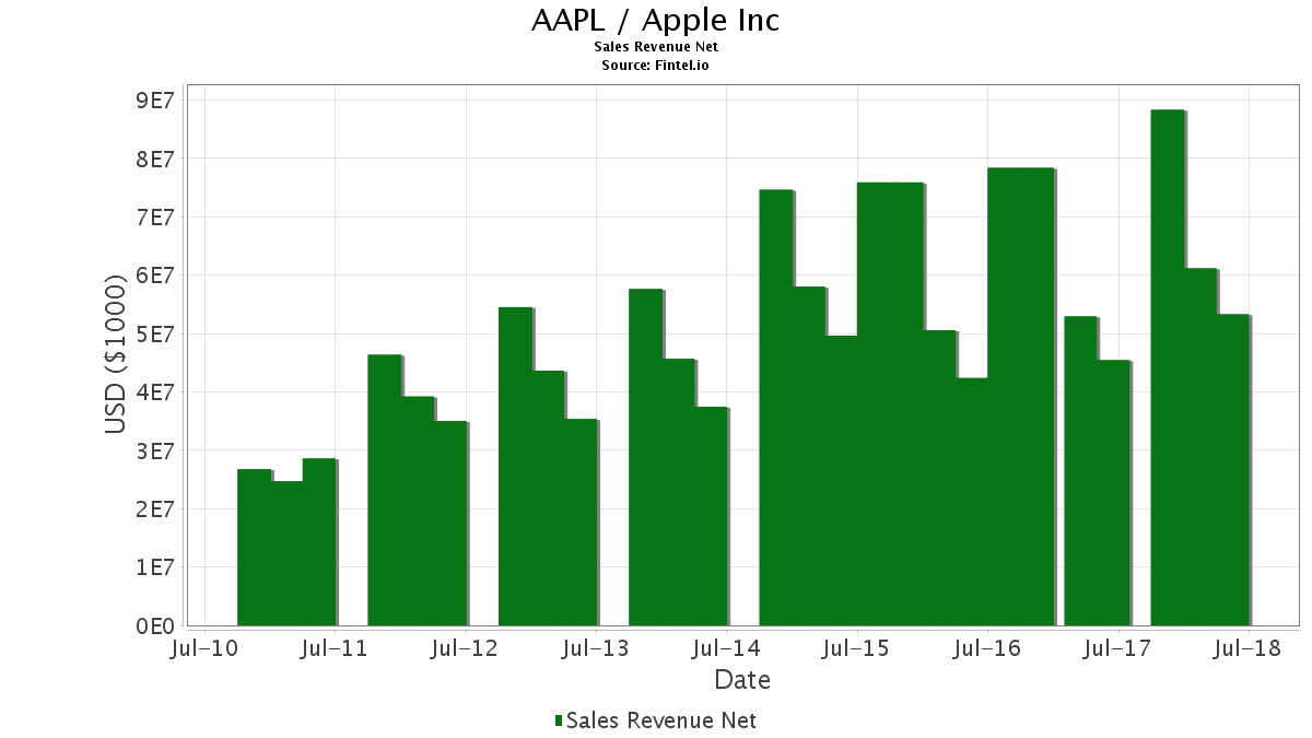 AAPL / Apple, Inc. Sales Revenue Net