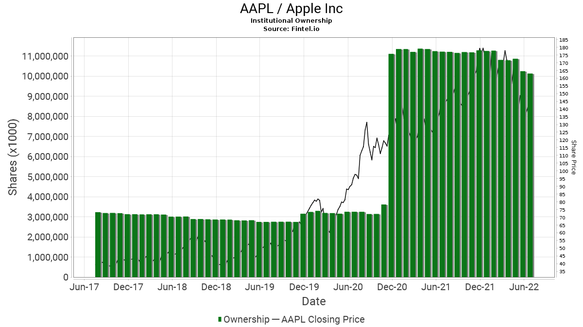AAPL / Apple, Inc. Institutional Ownership