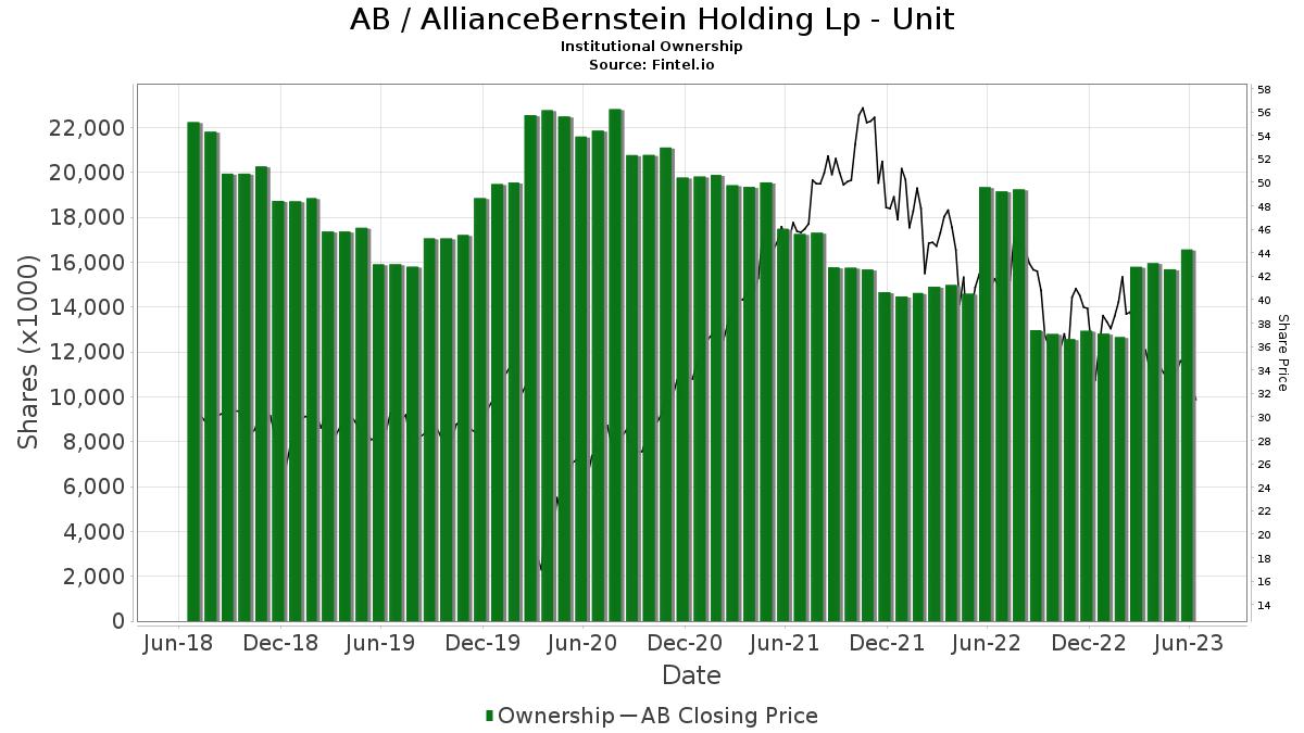 AB / AllianceBernstein Holding L.P. Institutional Ownership