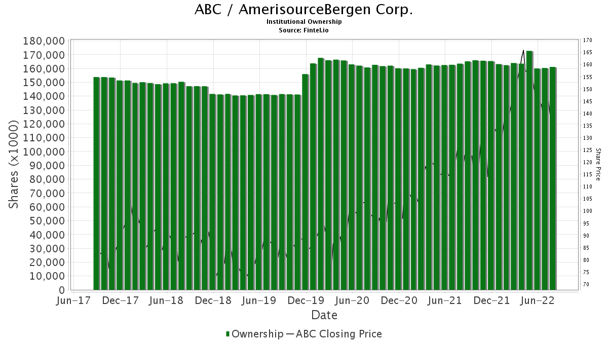 ABC / AmerisourceBergen Corp. Institutional Ownership
