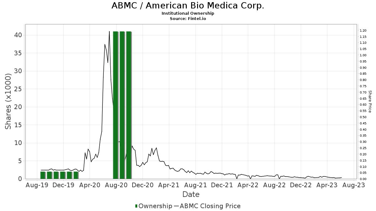 ABMC / American Bio Medica Corp. Institutional Ownership