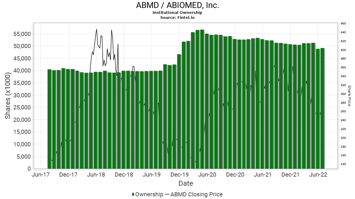 ABMD / ABIOMED, Inc. Institutional Ownership