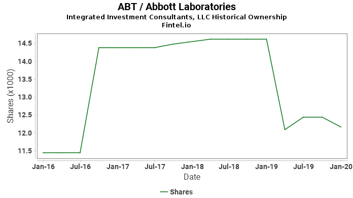 Integrated Investment Consultants, LLC ownership in ABT / Abbott Laboratories
