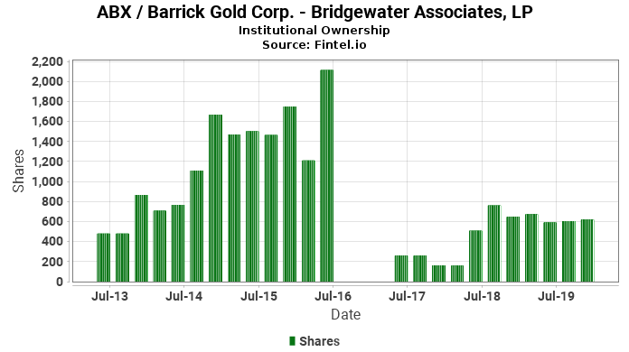 Bridgewater Associates, LP reports 221.46% increase in  ownership of ABX / Barrick Gold Corp.