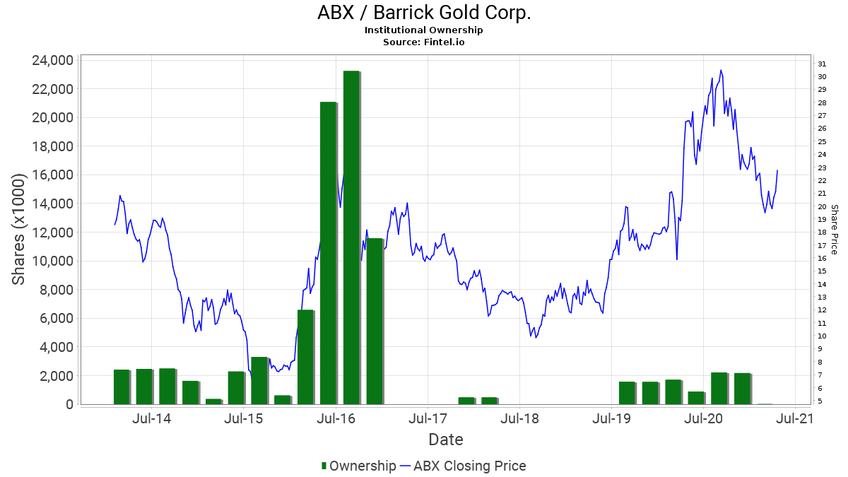 ABX / Barrick Gold Corp. Institutional Ownership