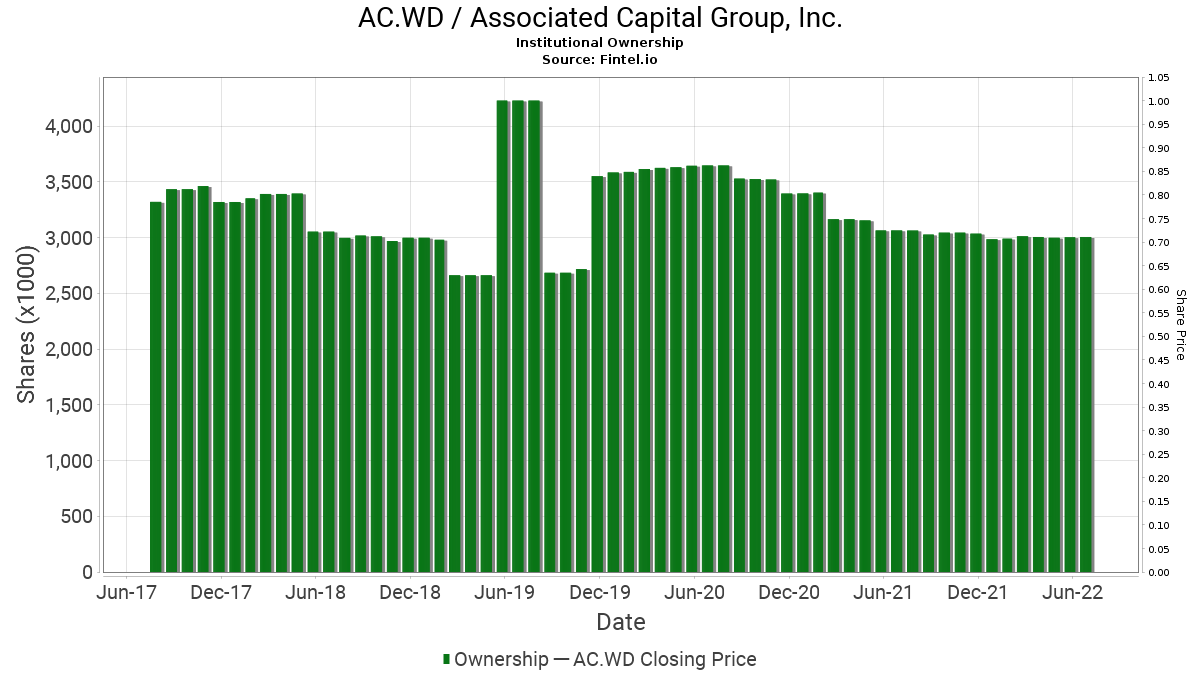 AC.WD / Associated Capital Group, Inc. Institutional Ownership