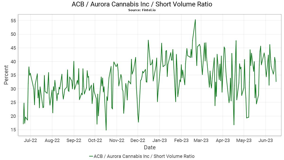 ACB Short Interest / Aurora Cannabis Inc