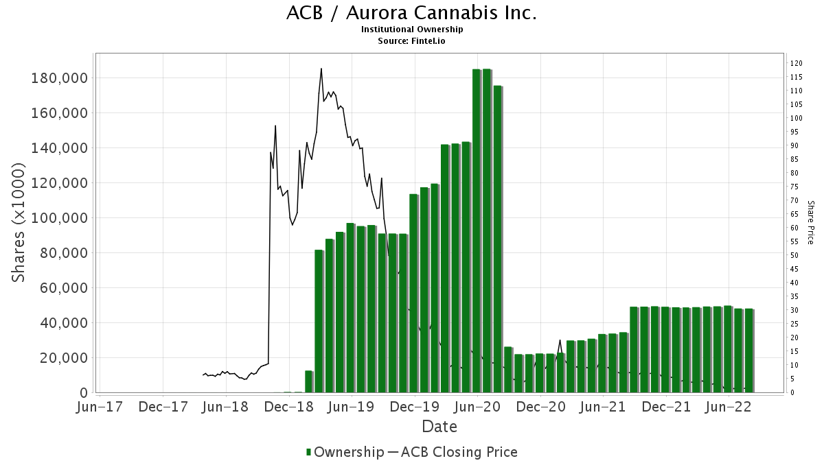 ACB Institutional Ownership - Aurora Cannabis Inc  Stock