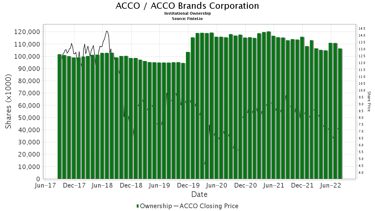 ACCO / Acco Brands Corp. Institutional Ownership