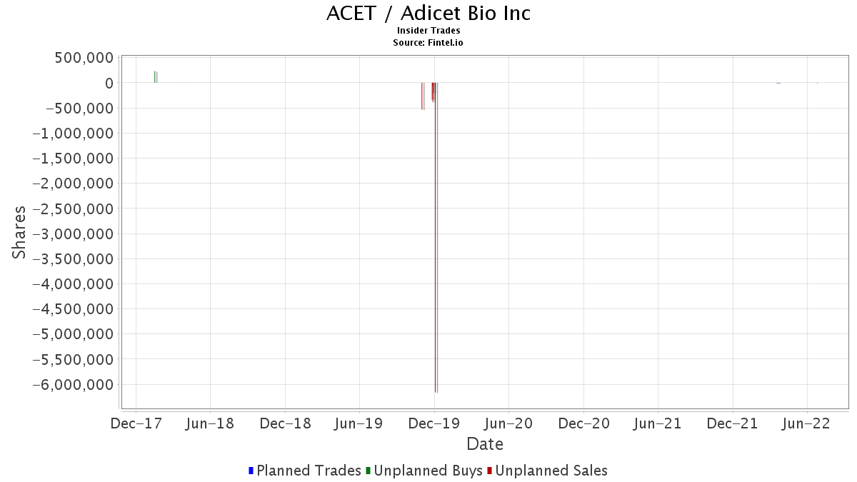 ACET Insider Trading and Ownership - Aceto Corp
