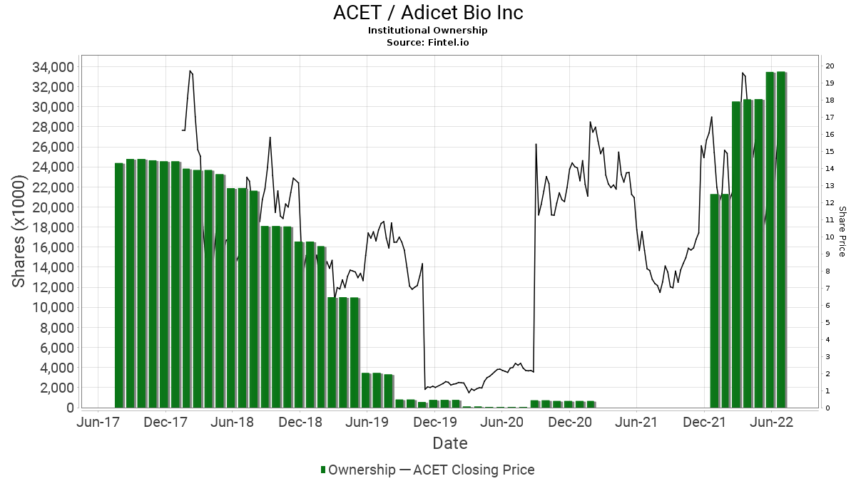 ACET / Aceto Corp. Institutional Ownership