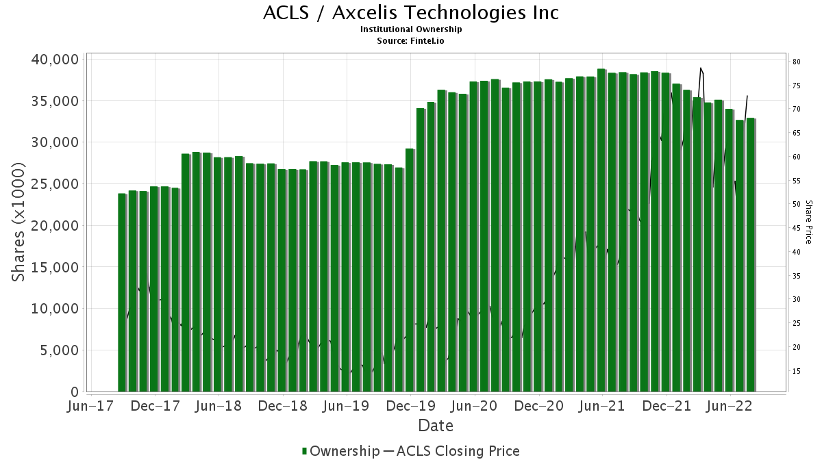 ACLS / Axcelis Technologies, Inc. Institutional Ownership