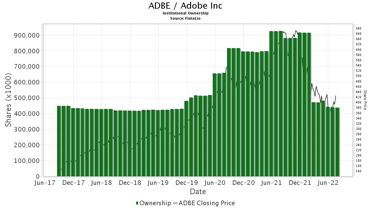 ADBE / Adobe Systems, Inc. Institutional Ownership