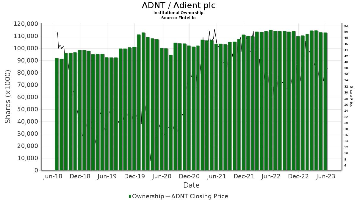 ADNT / Adient plc Institutional Ownership