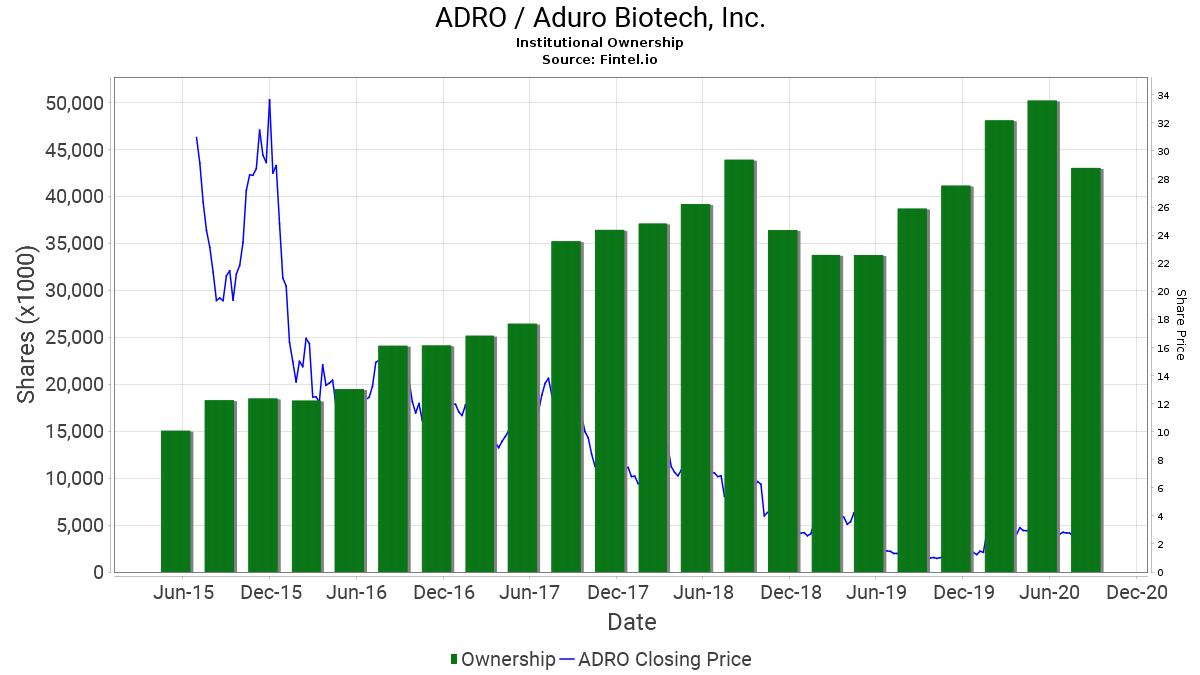 ADRO / Aduro Biotech, Inc. Institutional Ownership