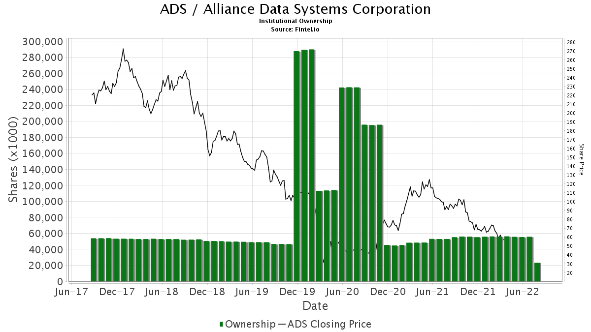 ADS / Alliance Data Systems Corp. Institutional Ownership