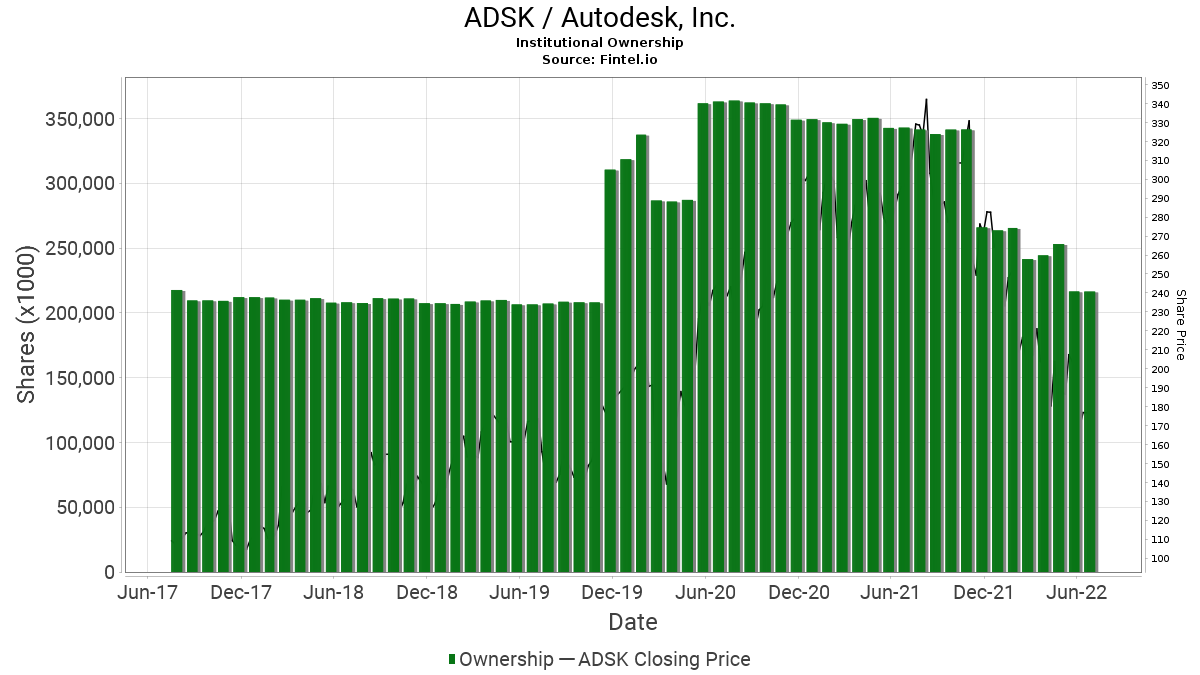ADSK / Autodesk, Inc. Institutional Ownership