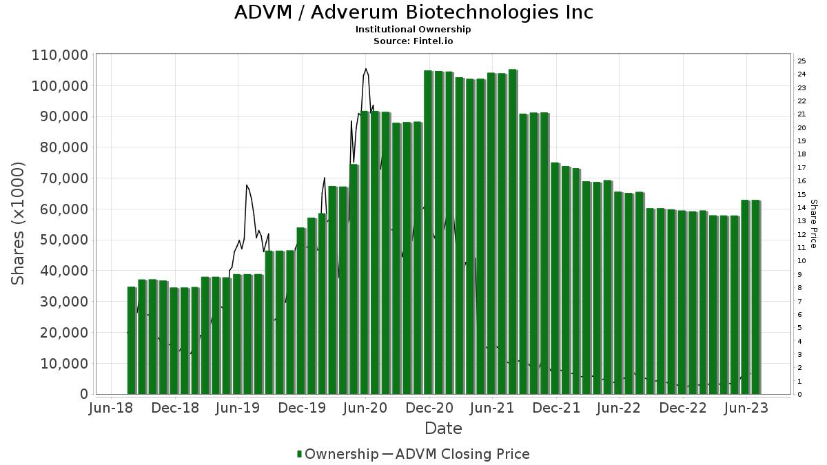 ADVM / Adverum Biotechnologies, Inc. Institutional Ownership