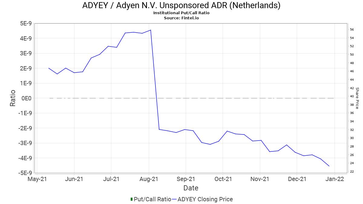 ADYEY   Short Interest   Adyen N.V. Unsponsored ADR Netherlands ...