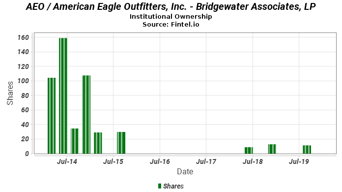 Bridgewater Associates, LP ownership in AEO / American Eagle Outfitters, Inc.