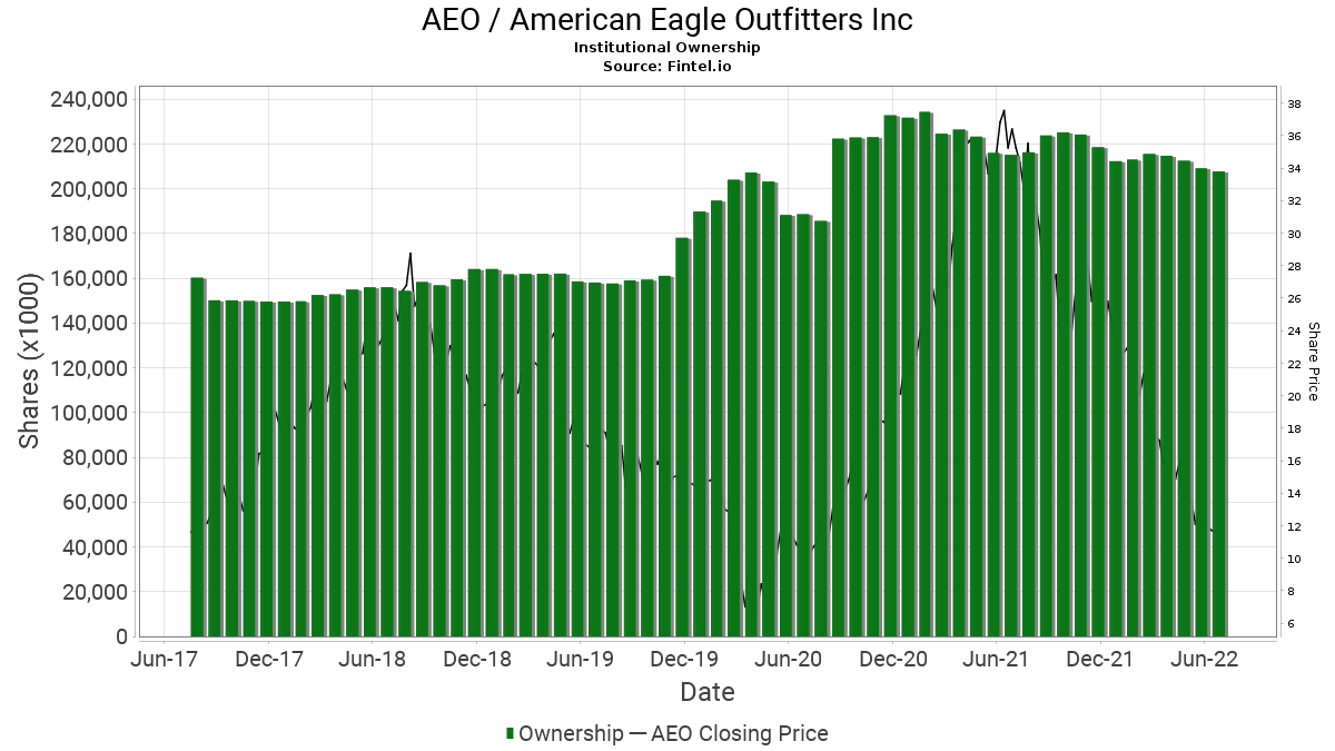 AEO / American Eagle Outfitters, Inc. Institutional Ownership