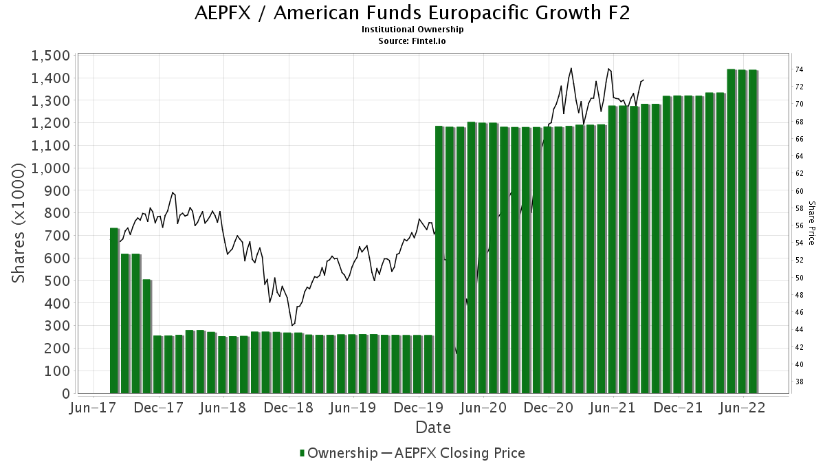 Aepfx American Funds Europacific Growth F2 Insutional Ownership