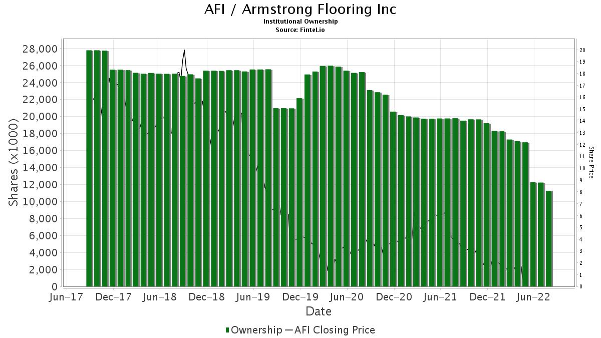 AFI Armstrong Flooring Inc Institutional Ownership