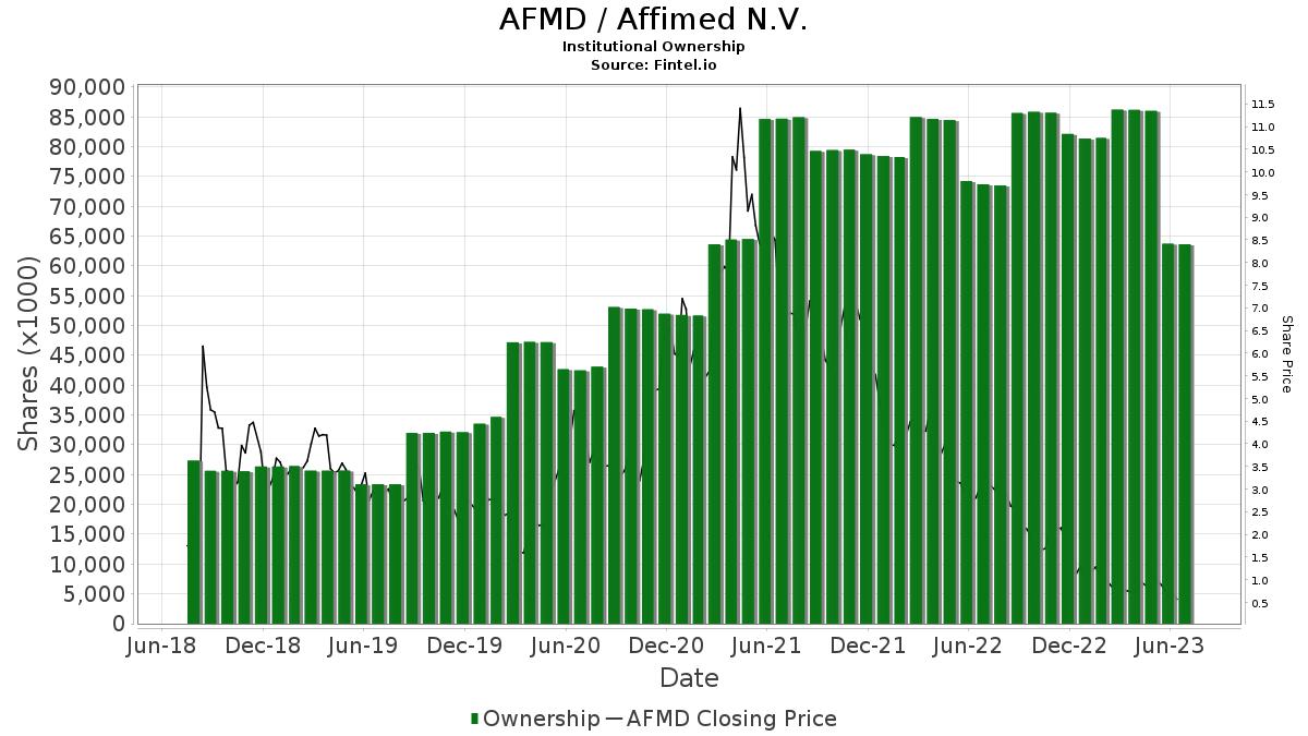 AFMD / Affimed N.V. Institutional Ownership