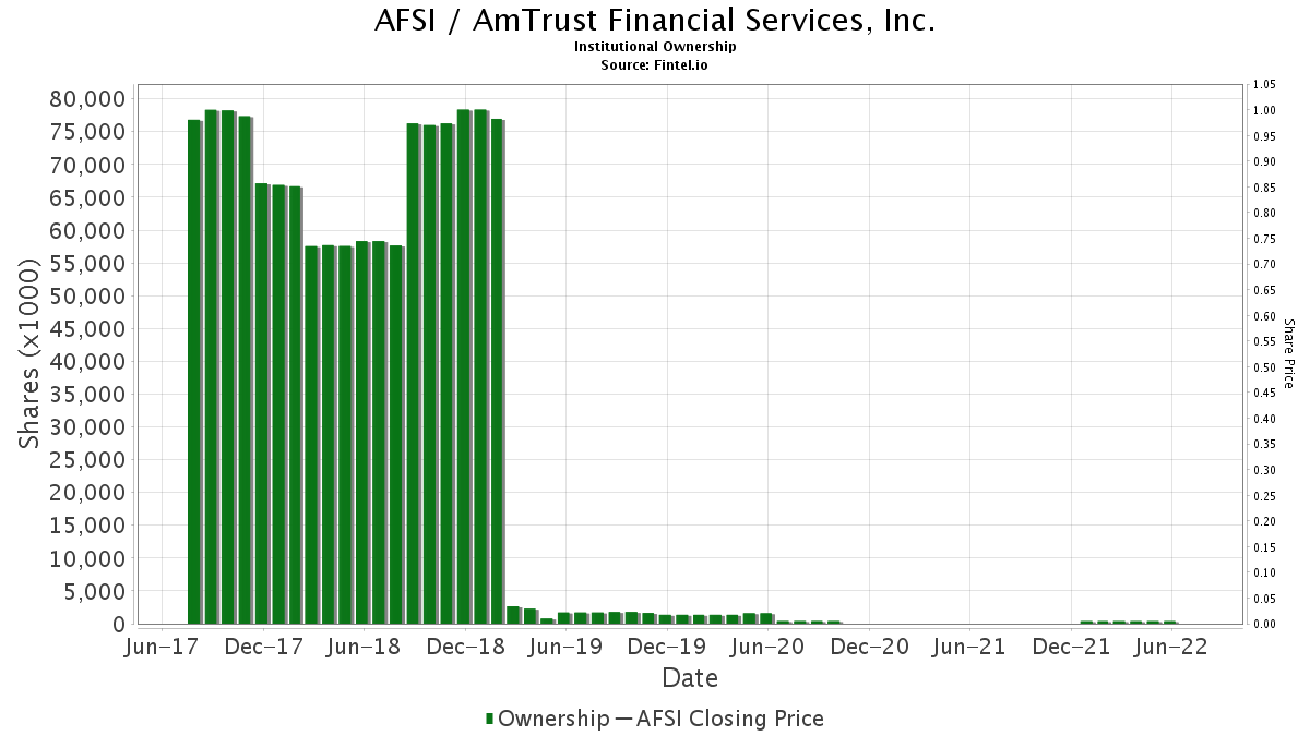 Afsi Institutional Ownership Amtrust Financial Services Inc Stock