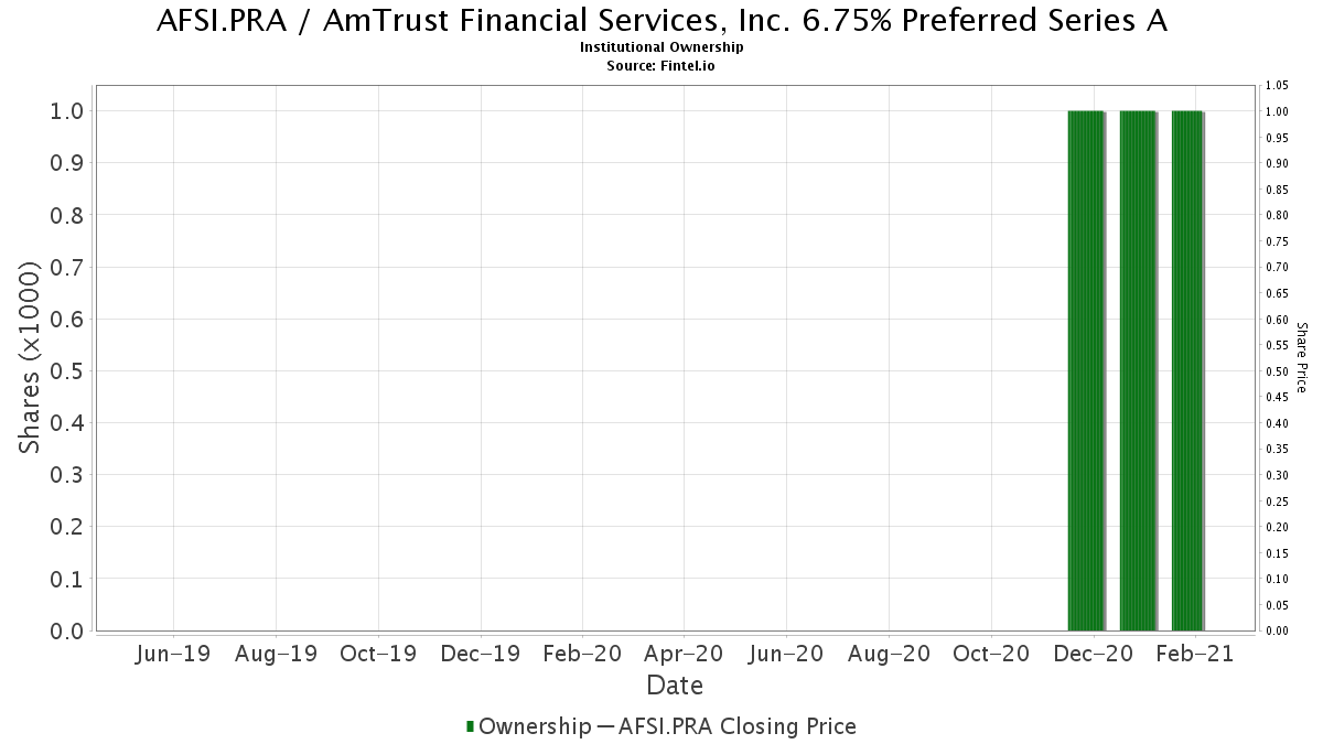Afsi Pra Institutional Ownership Amtrust Financial Services Inc