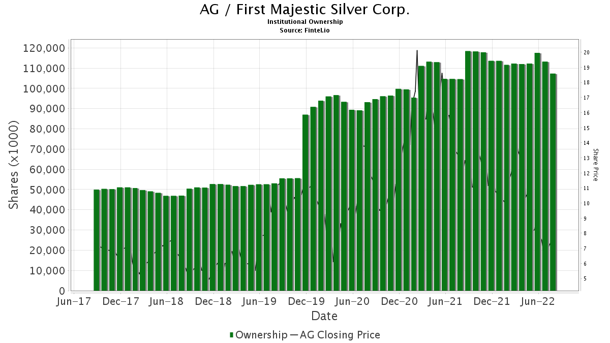 AG / First Majestic Silver Corp. Institutional Ownership