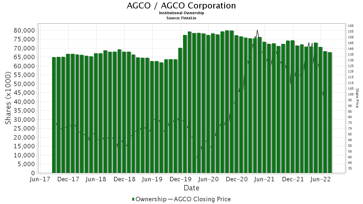 AGCO / AGCO Corp. Institutional Ownership
