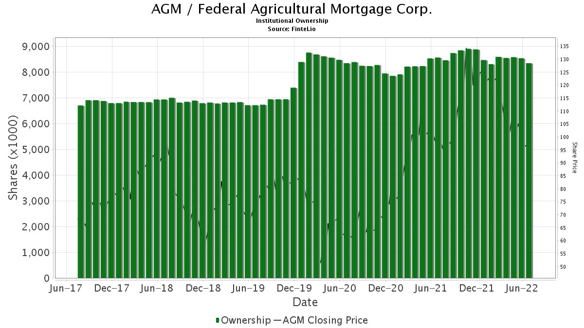 AGM / Federal Agricultural Mortgage Corp. Institutional Ownership