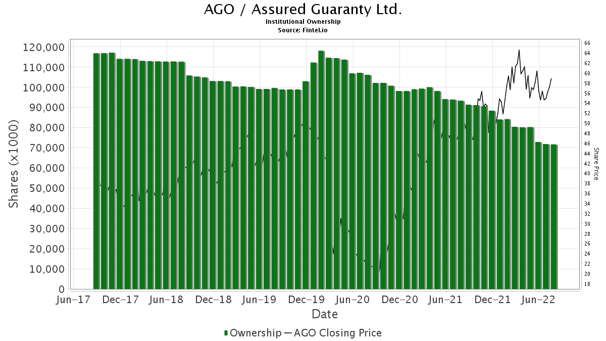 AGO / Assured Guaranty Ltd. Institutional Ownership
