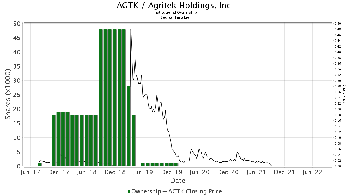 AGTK / Agritek Holdings, Inc. Institutional Ownership