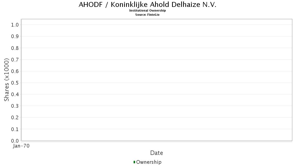 AHODF Institutional Ownership - Koninklijke Ahold Delhaize