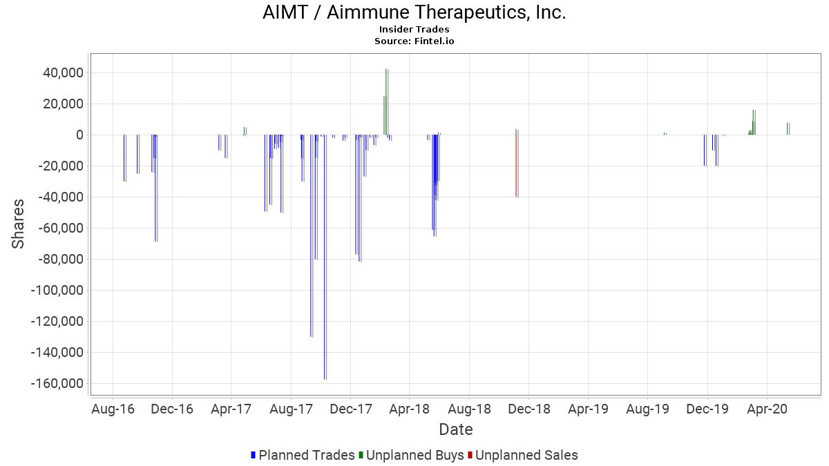 Sec Form 4 >> Aimt Aimmune Therapeutics Inc Insider Trading Sec Form 4