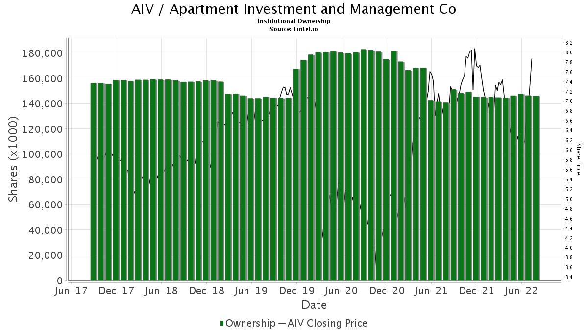 AIV / Apartment Investment & Management Co. Institutional Ownership