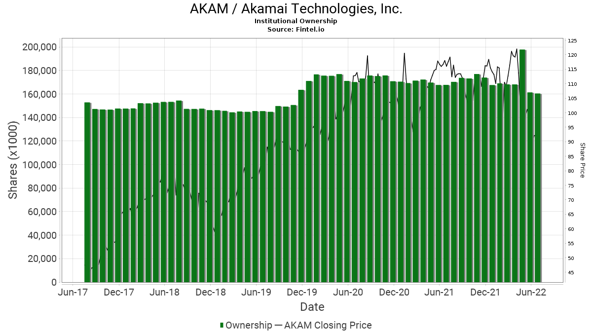AKAM / Akamai Technologies, Inc. Institutional Ownership