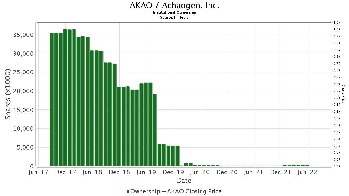 AKAO / Achaogen, Inc. Institutional Ownership