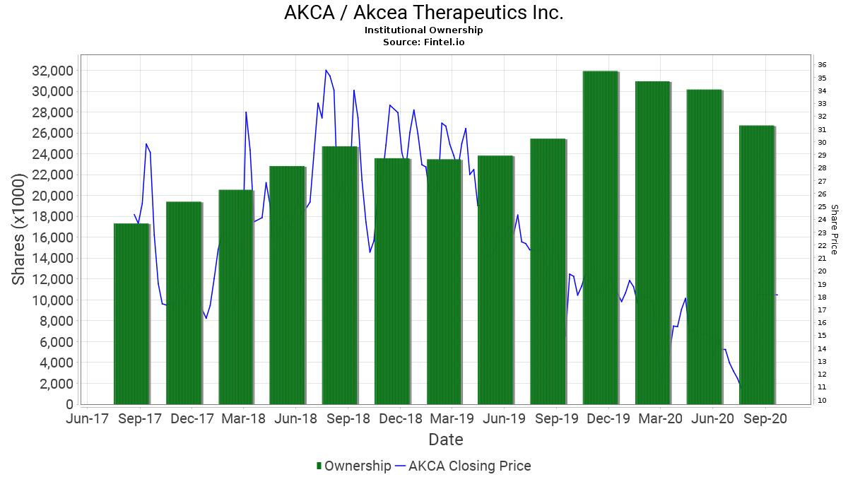 AKCA / Akcea Therapeutics Inc. Institutional Ownership