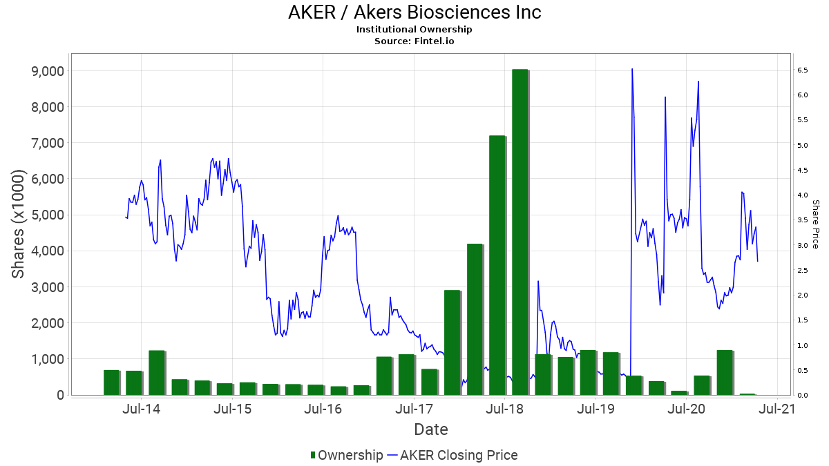 AKER / Akers Biosciences Inc. Institutional Ownership