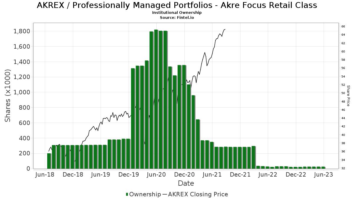 Am Schnellsten Akrex Stock Quote
