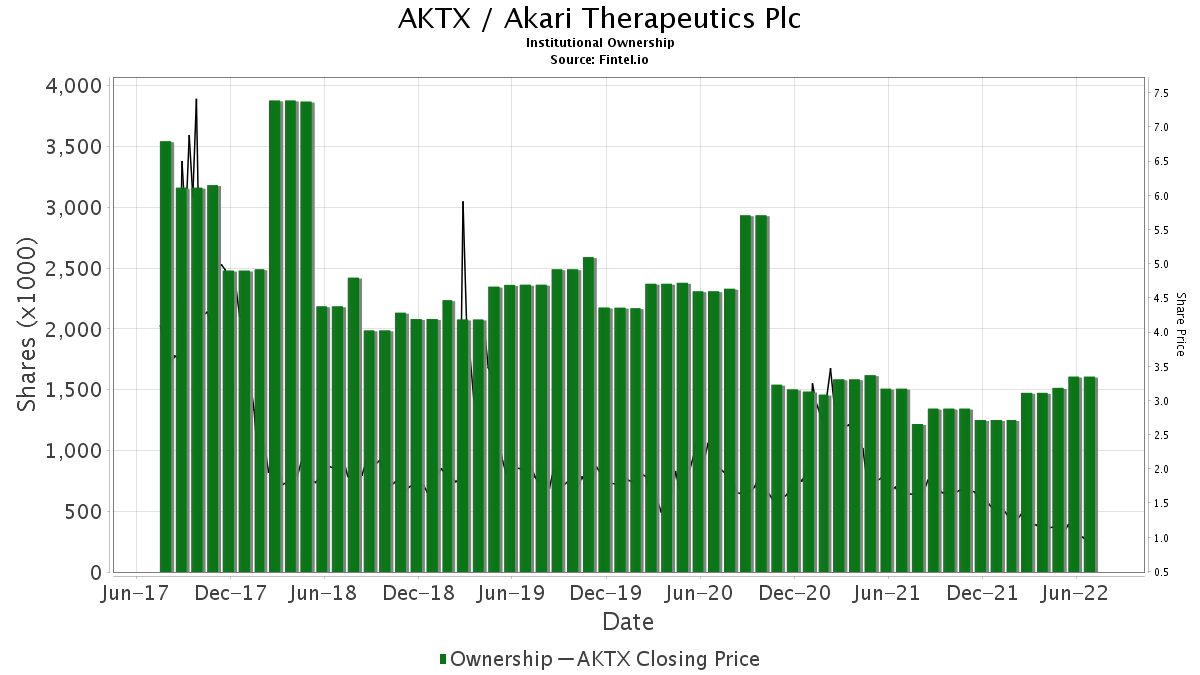Aktx Institutional Ownership Akari Therapeutics Plc Stock