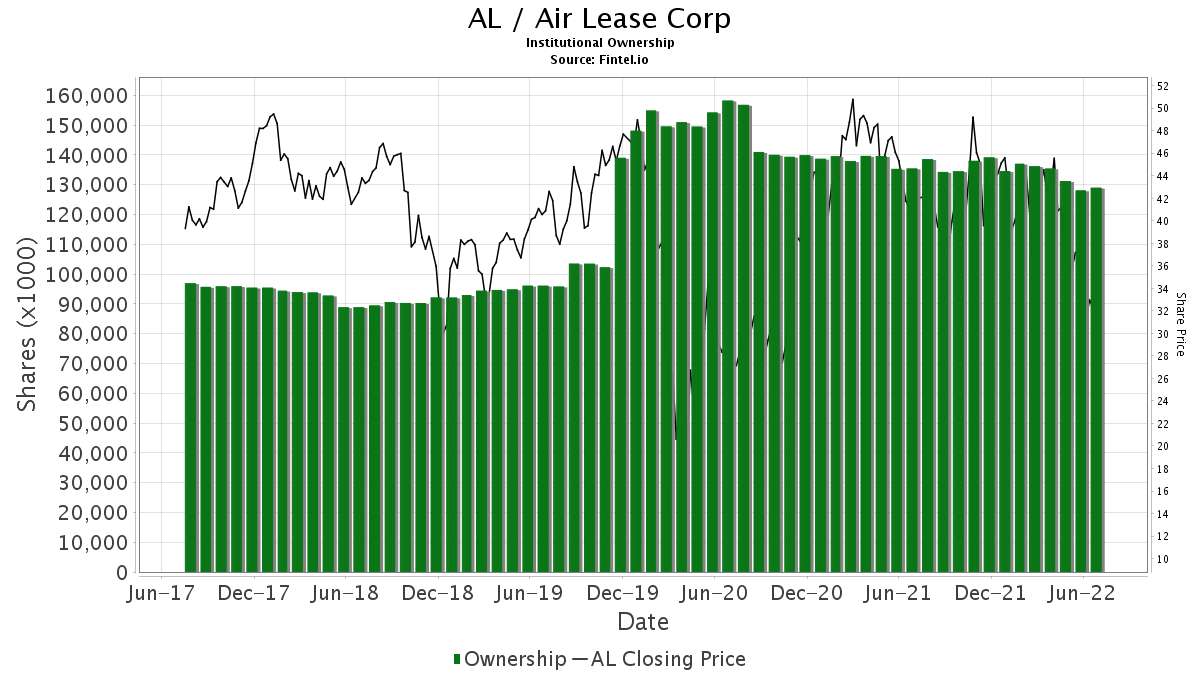 AL / Air Lease Corporation Institutional Ownership