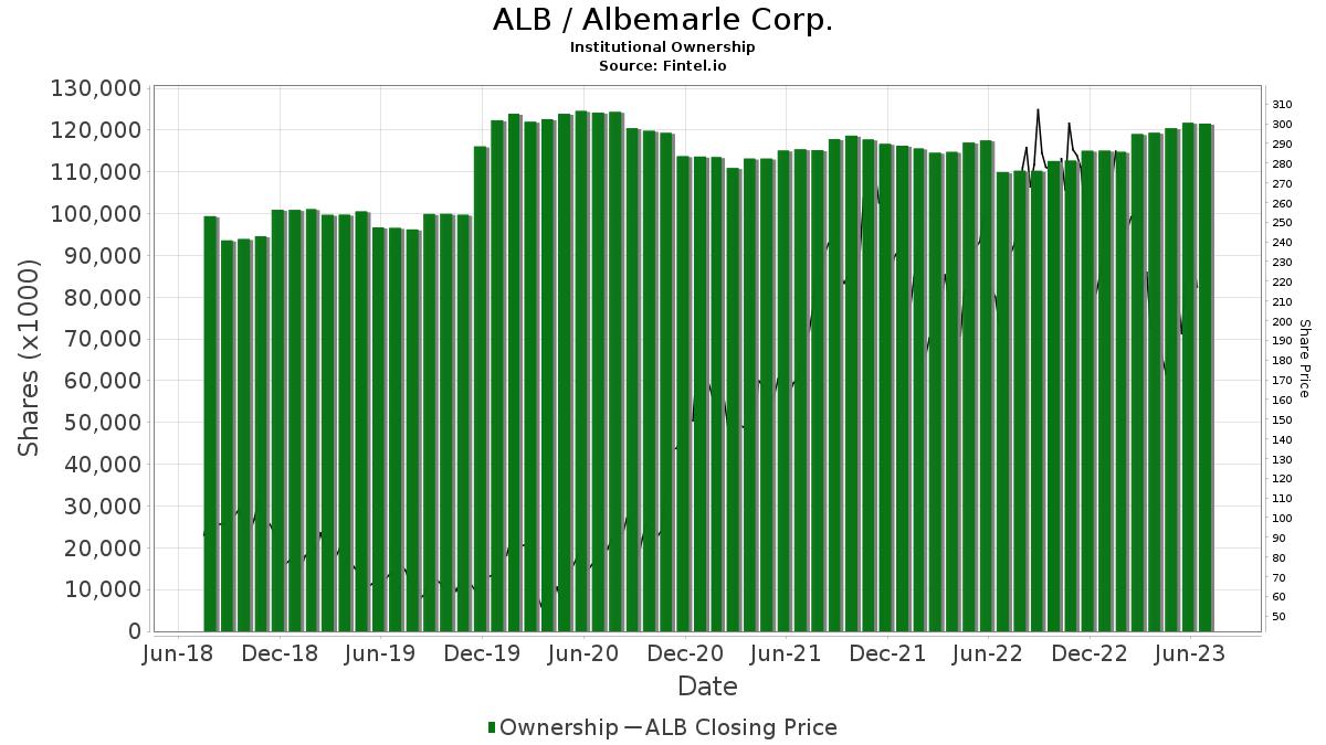 ALB / Albemarle Corp. Institutional Ownership
